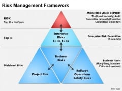 Business Framework Risk Management PowerPoint Presentation