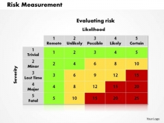 Business Framework Risk Measurement PowerPoint Presentation