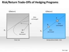 Business Framework Risk Return Trade Offs Of Hedging Programs PowerPoint Presentation
