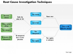 Business Framework Root Cause Investigation Techniques PowerPoint Presentation