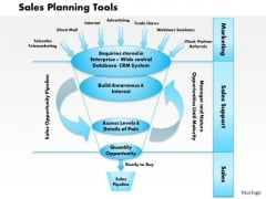 Business Framework Sales Planning Tools PowerPoint Presentation