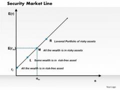 Business Framework Security Market Line PowerPoint Presentation
