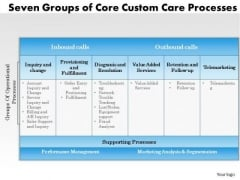 Business Framework Seven Groups Of Curve Customer Care Processes PowerPoint Presentation