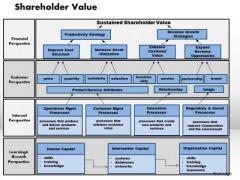 Business Framework Shareholder Value PowerPoint Presentation