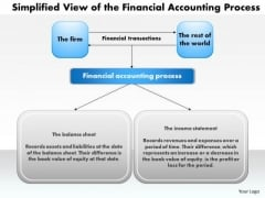 Business Framework Simplified View Of The Financial Accounting Process PowerPoint Presentation