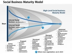Business Framework Social Business Maturity Model PowerPoint Presentation