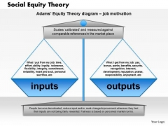 Business Framework Social Equity Theory PowerPoint Presentation