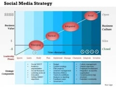 Business Framework Social Media Strategy PowerPoint Presentation