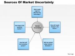 Business Framework Sources Of Market Uncertainty PowerPoint Presentation