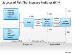 Business Framework Sources Of Risk That Increase Profit Volatility 2 PowerPoint Presentation