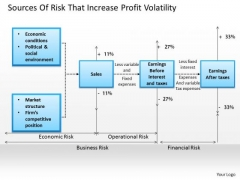 Business Framework Sources Of Risk That Increase Profit Volatility PowerPoint Presentation