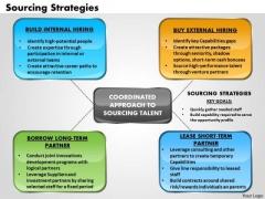 Business Framework Sourcing Strategies PowerPoint Presentation