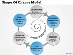 Business Framework Stages Of Change Model PowerPoint Presentation