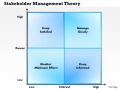 Business Framework Stakeholder Management Theory PowerPoint Presentation