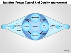 Business Framework Statistical Process Control And Quality Improvement Ppt Presentation