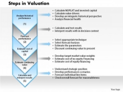 Business Framework Steps In Valuation PowerPoint Presentation