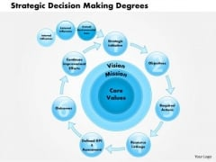 Business Framework Strategic Decision Making Degrees PowerPoint Presentation