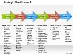 Business Framework Strategic Plan Process 1 PowerPoint Presentation