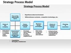 Business Framework Strategic Process Model PowerPoint Presentation