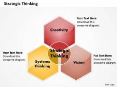 Business Framework Strategic Thinking PowerPoint Presentation