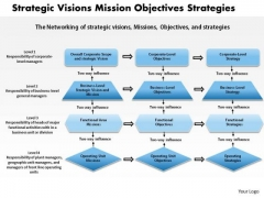 Business Framework Strategic Visions Mission Objectives Strategies Ppt Presentation