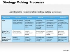 Business Framework Strategy Making Processes PowerPoint Presentation