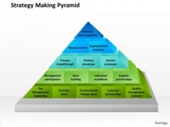Business Framework Strategy Making Pyramid PowerPoint Presentation
