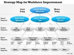 Business Framework Strategy Map For Workforce Improvement PowerPoint Presentation