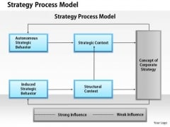 Business Framework Strategy Process Model PowerPoint Presentation
