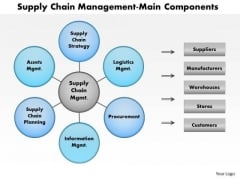 Business Framework Supply Chain Logistics PowerPoint Presentation