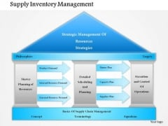 Business Framework Supply Inventory Management PowerPoint Presentation