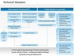 Business Framework Technical Valuation PowerPoint Presentation
