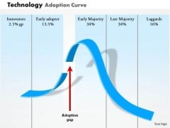 Business Framework Technology Adoption Curve PowerPoint Presentation