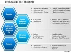 Business Framework Technology Best Practices PowerPoint Presentation