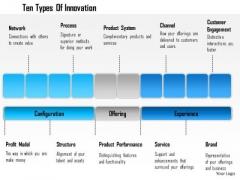 Business Framework Ten Types Of Innovation PowerPoint Presentation