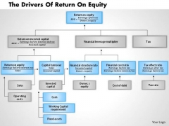 Business Framework The Drivers Of Return On Equity PowerPoint Presentation