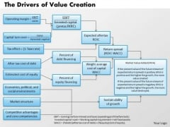 Business Framework The Drivers Of Value Creation PowerPoint Presentation