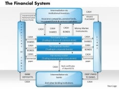 Business Framework The Financial System PowerPoint Presentation