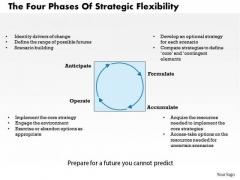 Business Framework The Four Phases Of Strategic Flexibility PowerPoint Presentation
