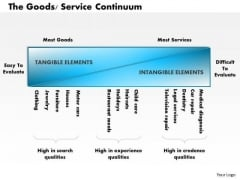 Business Framework The Goods Service Continuum PowerPoint Presentation