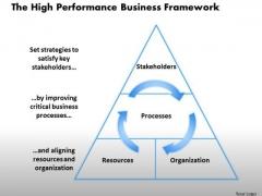 Business Framework The High Performance Business Framework 1 PowerPoint Presentation