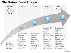 Business Framework The Kaizen Event Process PowerPoint Presentation