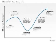 Business Framework The Kubler Ross Change Curve PowerPoint Presentation