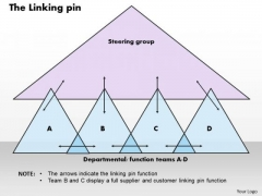 Business Framework The Linking Pin PowerPoint Presentation