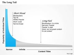 Business Framework The Long Tail PowerPoint Presentation