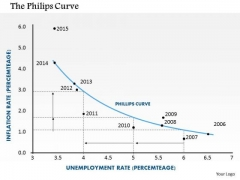 Business Framework The Philips Curve PowerPoint Presentation