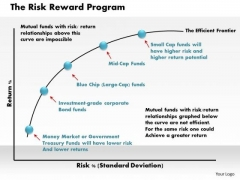 Business Framework The Risk Reward Program PowerPoint Presentation