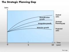 Business Framework The Strategic Planning Gap PowerPoint Presentation