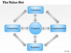 Business Framework The Value Net PowerPoint Presentation