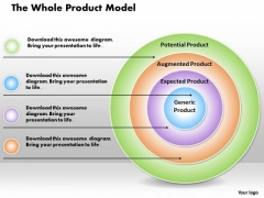 Business Framework The Whole Product Model PowerPoint Presentation